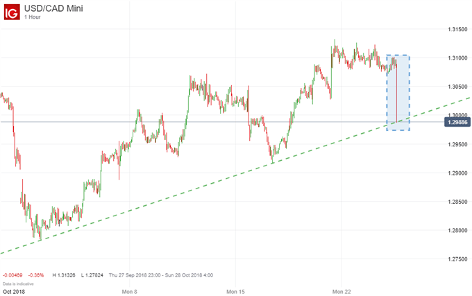 USD/CAD price chart plunge after rate change