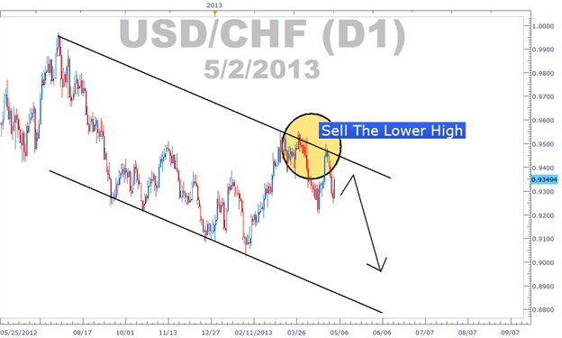 Sell the lower high when there is a falling channel to take part in a broader bearish trend.