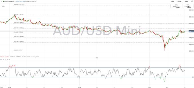 Australian Dollar Forecast: Key AUD/USD Levels to Watch For RBA Next Week