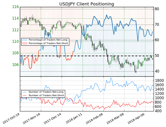 USDJPY Continues to Trade With Mixed Bias