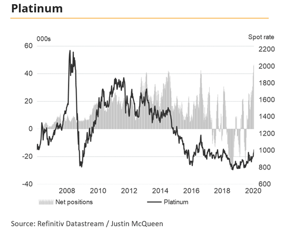 US Dollar Mixed, Platinum Prices on Verge of Seismic Breakout - US Market Open
