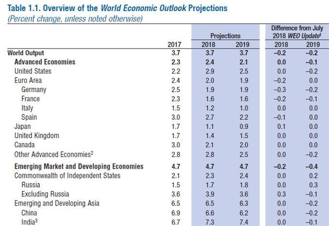 IMF WEO Forecast