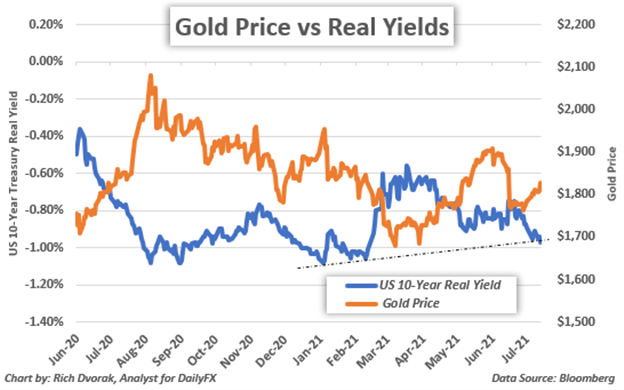 Gold Price Chart with Ten Year US Treasury Real Yield Overlaid