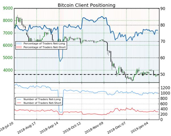 Bitcoin : les traders sont acheteurs, le Sentiment est baissier