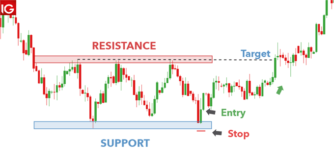 stops near support and resistance as a risk management strategy