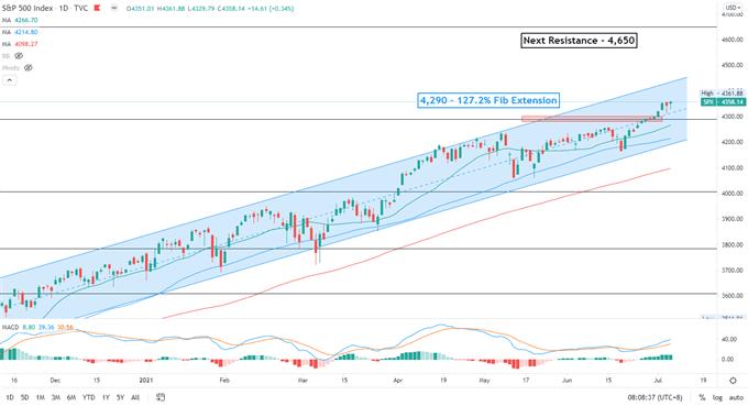 S&P 500 Climbs after FOMC Minutes, Nikkei 225 and ASX 200 Open Mixed