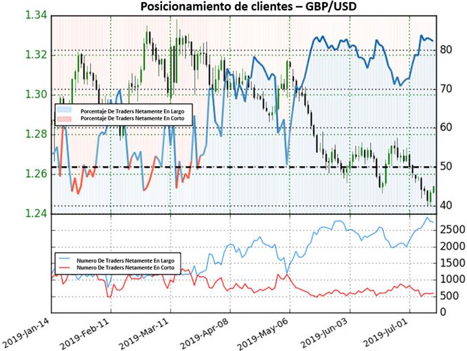 GBP/USD rebota sobre mínimo anual y entra en mercado mixto