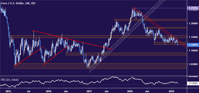 EUR/USD Technical Analysis: Sellers Try to Clear a Path Below 1.10