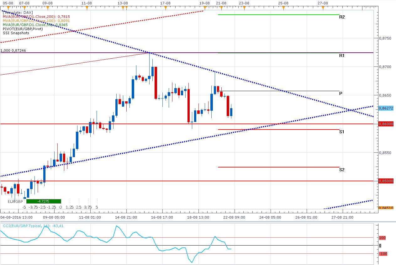 Euro Libra Esterlina en un triángulo ¿Volverá al techo?