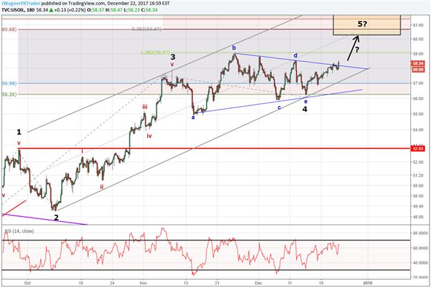 Elliott Wave Analysis: Crude Oil Price Bursts Higher in 5th Wave