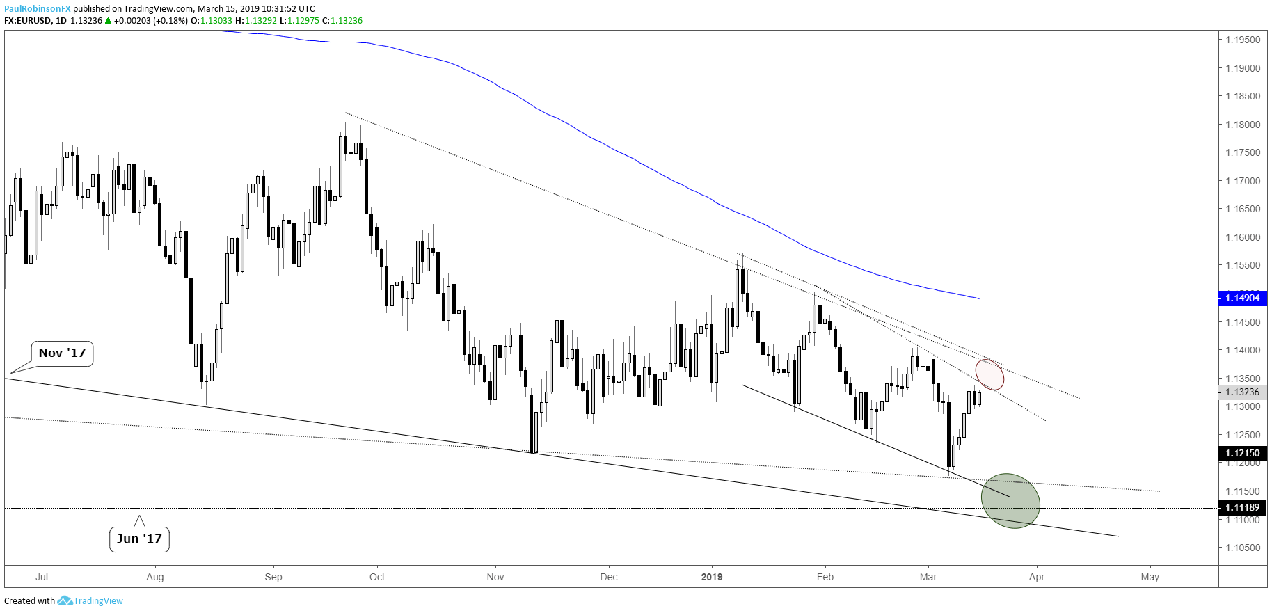 Eurusd Daily Chart Rallying Into Resistance