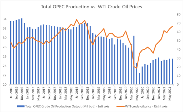 Crude Oil Prices Climb as OPEC+ Plans August Output Hikes, Stockpiles Fall