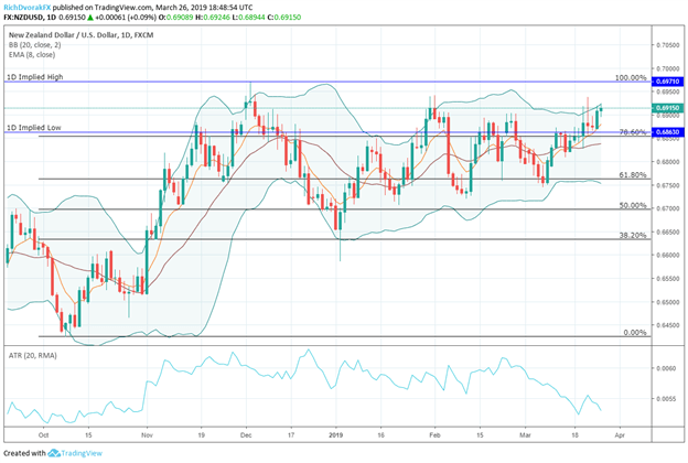 NZDUSD Currency Price Chart New Zealand Dollar Before Reserve Bank of New Zealand RBNZ Interest Rate Decision March 2019