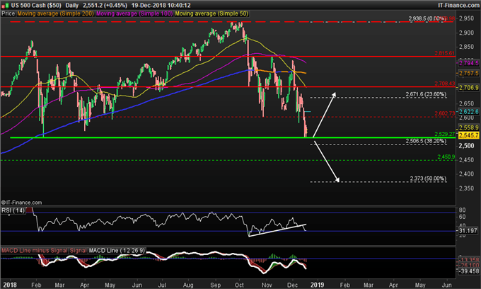 S&P 500 : La frontière à 2530 points testée
