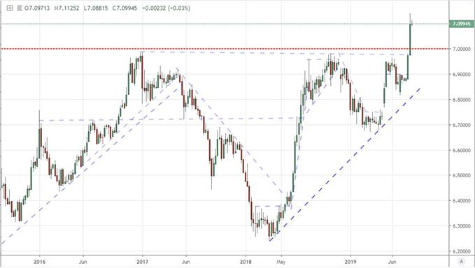 Fundamental Trading Forecast - Would Trump Act to Devalue the Dollar in Trade Wars?