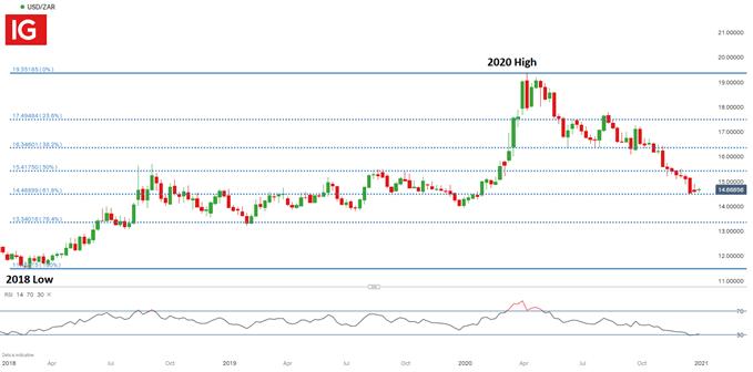 USD/ZAR Weekly Chart