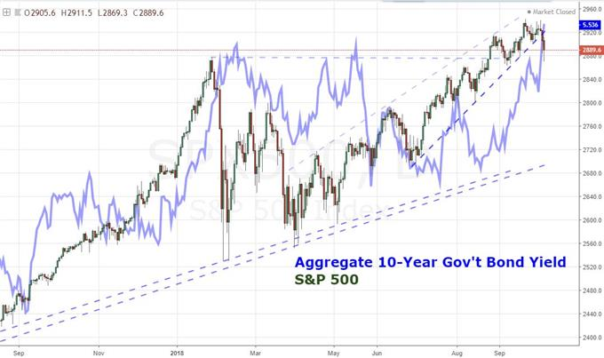 Daily Chart of S&P 500 and 10-Year Yields (US, Germany, UK and Japan)