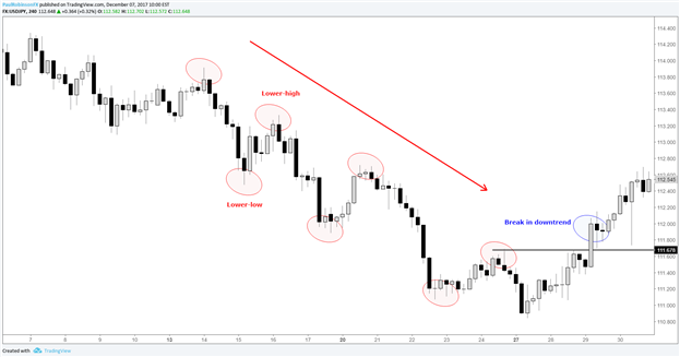 Becoming a Better Trader: 3 Principles of Price Action Analysis