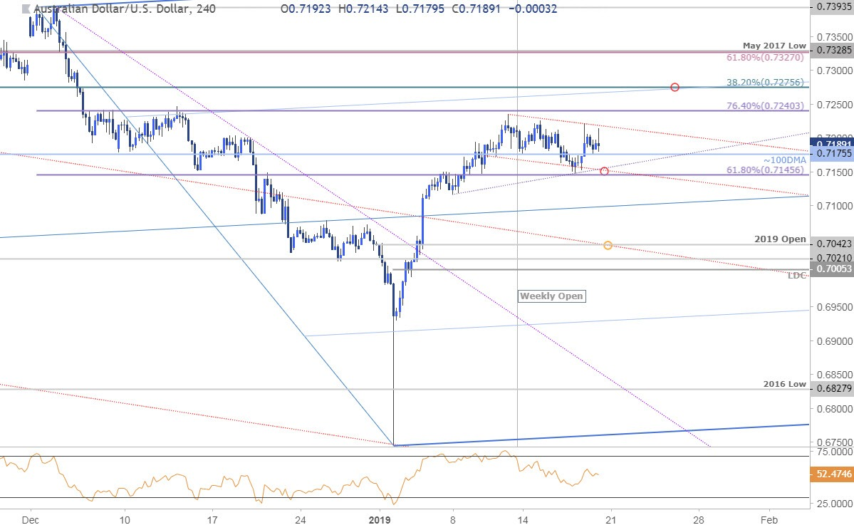 AUD/USD Technical Price Outlook: Aussie Recovery Losing Steam