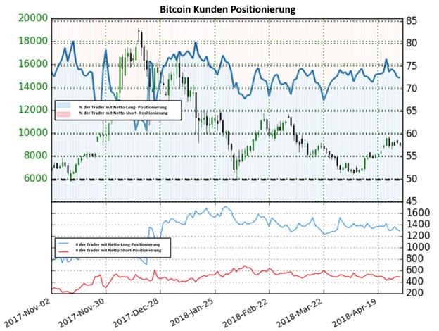 Bitcoin könnte weiter steigen, obwohl die Mehrheit der IG Anleger Netto-Long positioniert sind