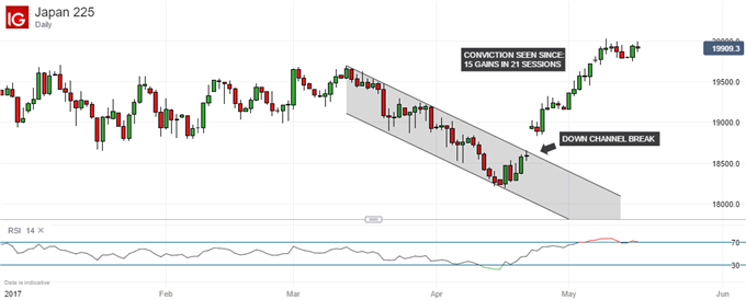 Nikkei 225 Technical Analysis: RSI a Warning Signal Near Highs