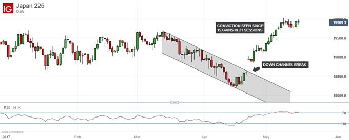 Nikkei 225 Technical Analysis: RSI a Warning Signal Near Highs