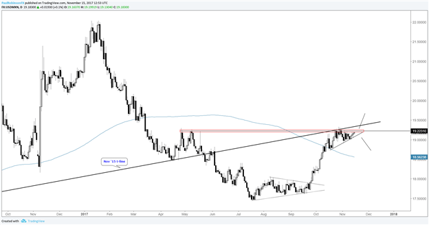 Technical Outlook for EUR/USD, USD/JPY, Cross-rates, Silver & More