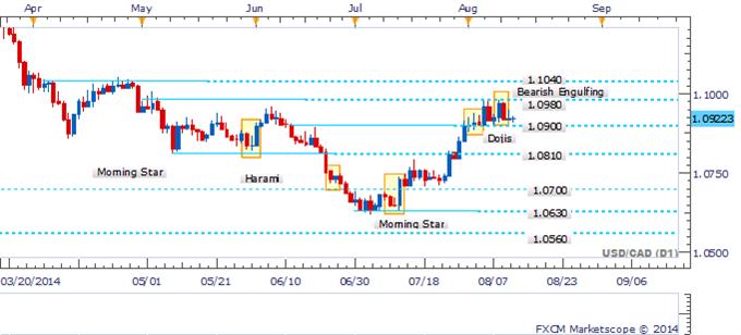 USD/CAD sigue resistiendo a medida que los traders ven más allá del patrón bajista