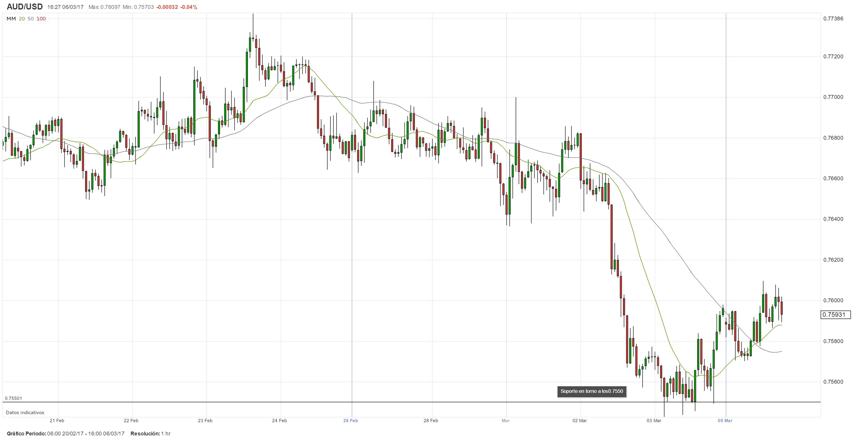 Previa: Se espera que el RBA mantenga su tasa estable; tono del comunicado podría definir la senda del AUD/USD