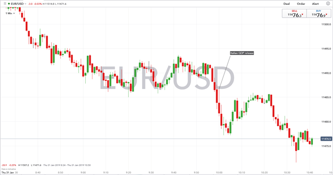Italy Enters a Technical Recession, EUR/USD Recovery Halted