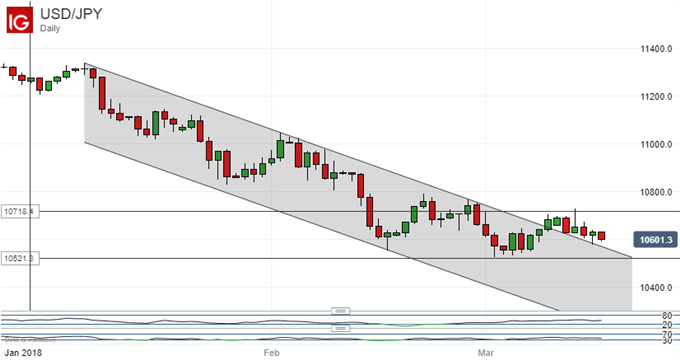 Yen Spikes On Reports NSA McMaster Fired, Watch USD/JPY Range
