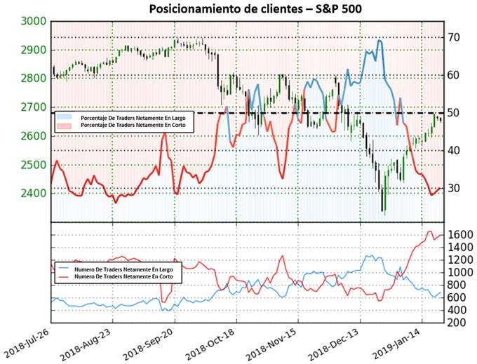 S&P 500 extiende mercado mixto de inicio del año