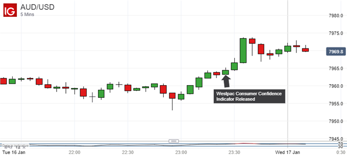 Australian Dollar Gains, Westpac Consumer Confidence Pushes Higher