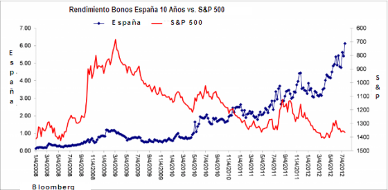 Rendimiento Bonos de España a 10 años vs  S&P 500