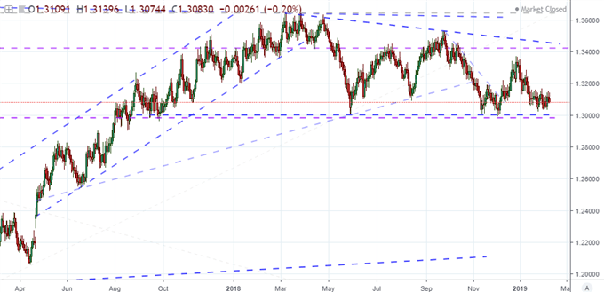Chart of Equally-Weighted Dollar Index