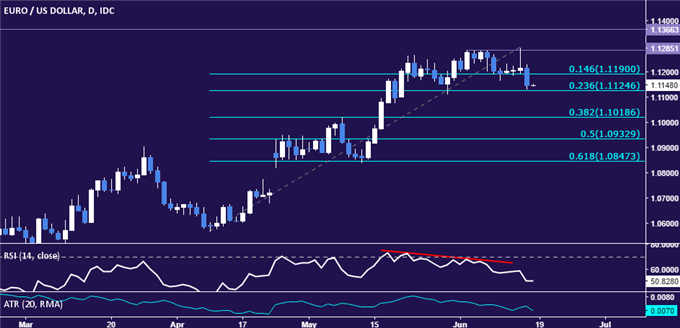 EUR/USD Technical Analysis: Trend Reversal Under Way?