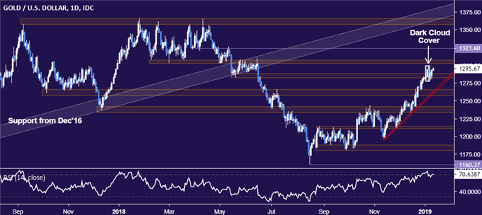 Gold Price Chart Still Warns of Topping, Fed Chair Powell in Focus