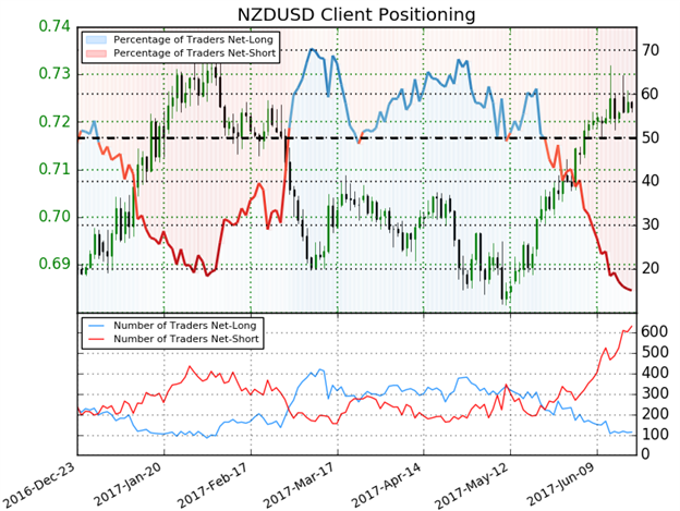 NZ dollar little changed ahead of RBNZ review