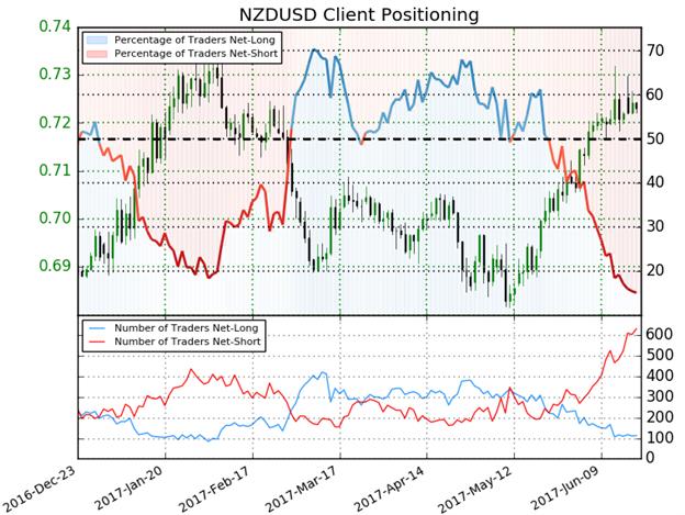 NZD/USD-Sentiment im Vorfeld der RBNZ-Sitzung auf Extremen - Level, die man kennen sollte