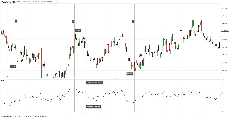 0x4e binary trading