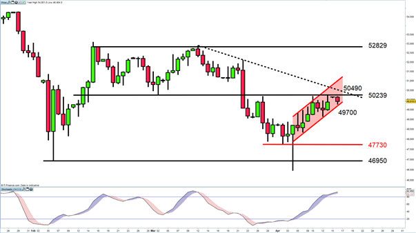 South Africa 40 Cash Index Trend Reversal in Place