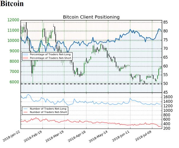 Bitcoin: Eine bullische Woche