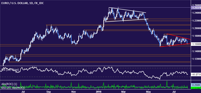 EUR/USD Technical Analysis: Euro Aims at Key Support Near 1.15