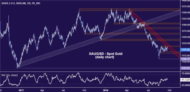 Gold Q4 Forecast: Gold Selloff Likely to Continue as Fed Proceeds with Rate Hikes