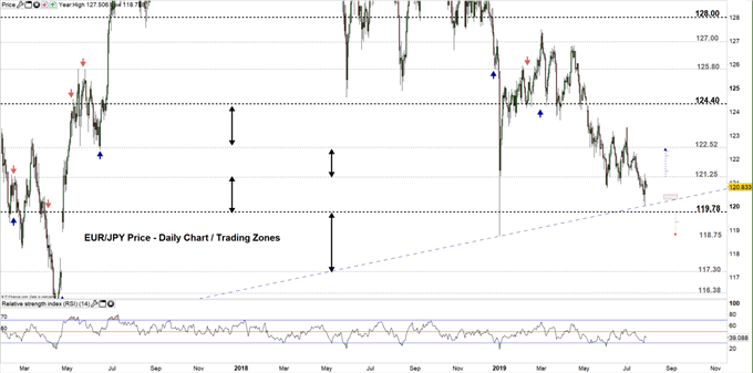 EURJPY price daily chart 29-07-19 Zoomed out