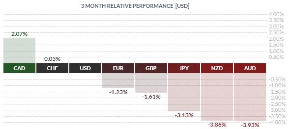 Performance des devises majeures sur les 3 derniers mois