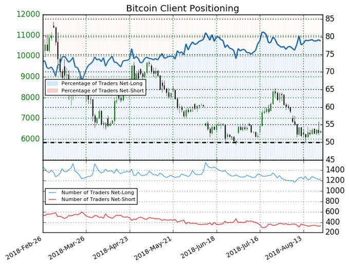 Bitcoin : le signal du Sentiment est mitigé