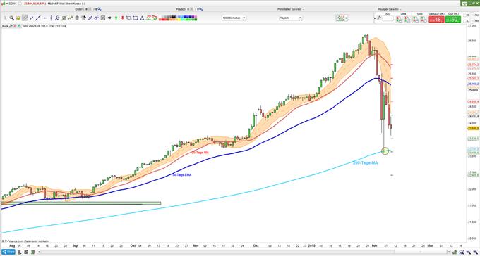 Dow Jones: Baut Kursverluste weiter aus