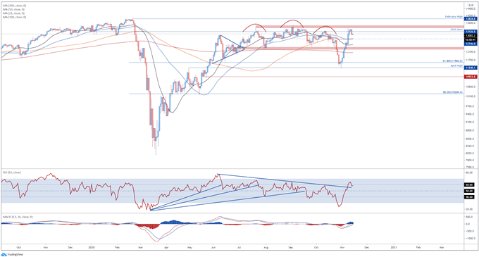La rottura dell'EUR / CHF suggerisce ulteriori guadagni per l'indice DAX 30 tedesco
