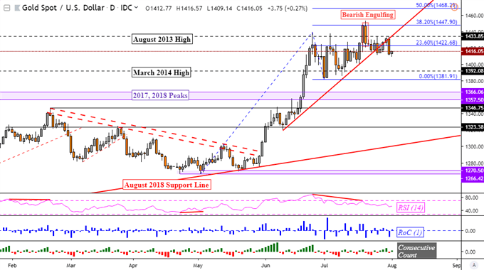USD Soars on Fed, Gold Price Cleared Support on Less Dovish Powell